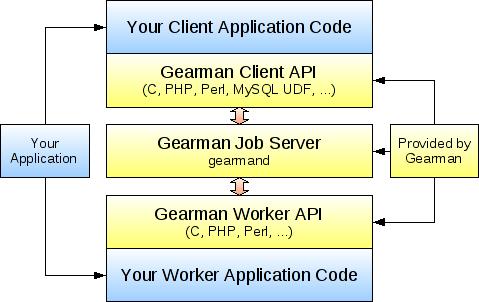 gearman.png