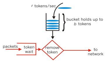 token-bucket.png